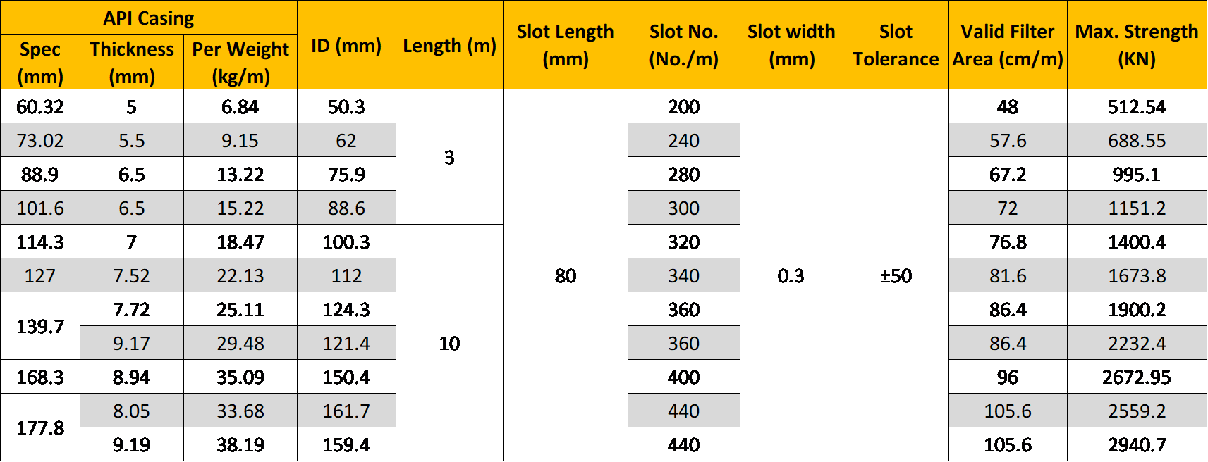 Slotted pipe size